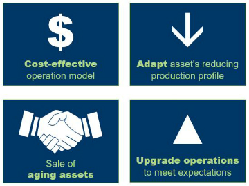 A Comprehensive Approach to Safe and Successful Asset Operatorship Transition